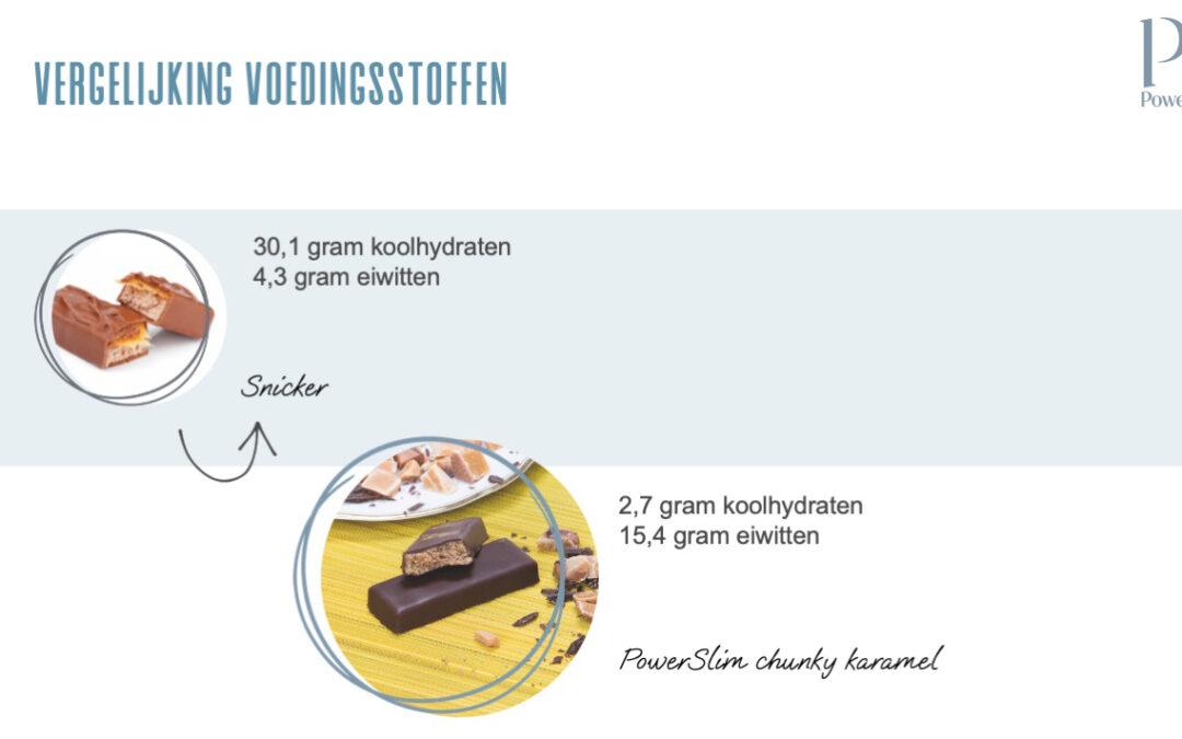 Vergelijking Voedingsstoffen